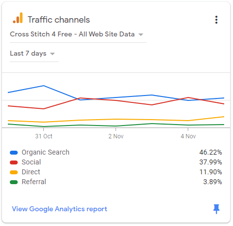 Google AdSense income stats shows traffic channels to Cross Stitch 4 Free